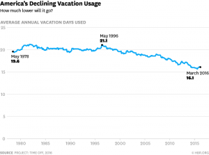 graph-showing-decline-in-vacation-usuage
